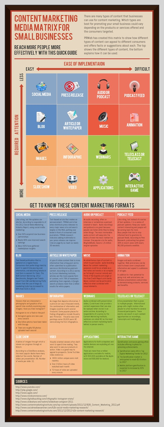 image of infographic: Why Content Marketing is the New Branding
