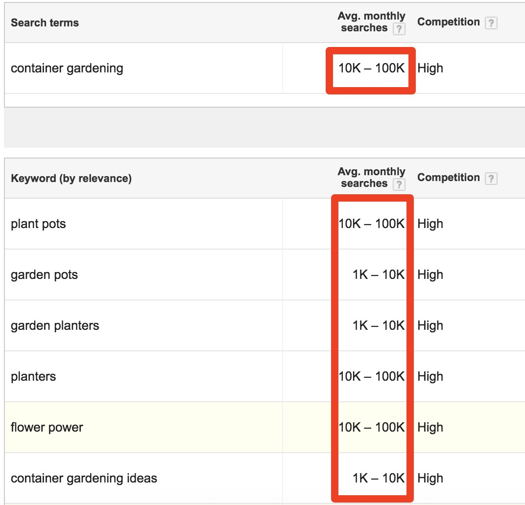 Google Keyword Planner Search volume